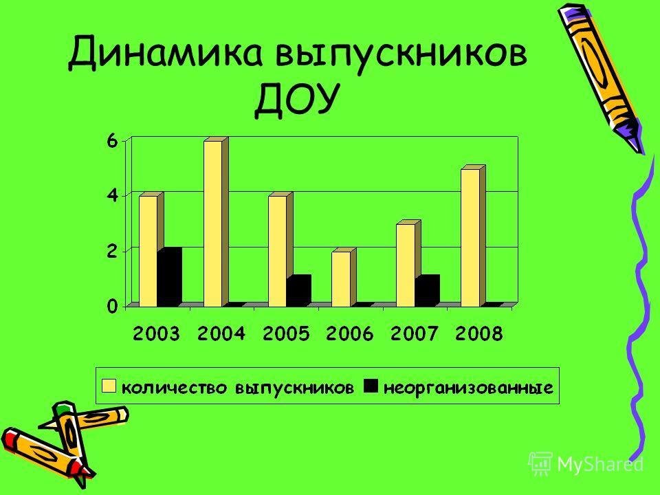 Динамика выпускников ДОУ