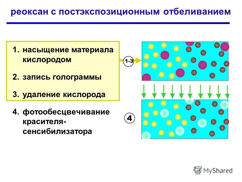 реоксан с постэкспозиционным отбеливанием 1.насыщение материала кислородом 2.запись голограммы 3.удаление кислорода 4.фотообесцвечивание красителя- сенсибилизатора