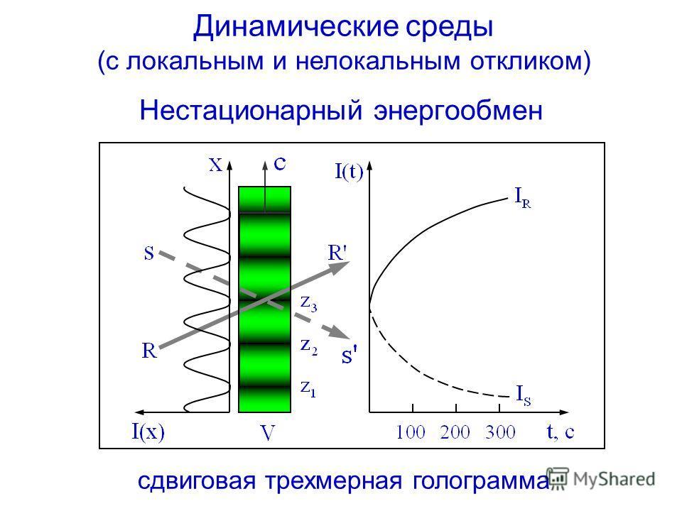 Динамические среды (с локальным и нелокальным откликом) сдвиговая трехмерная голограмма Нестационарный энергообмен