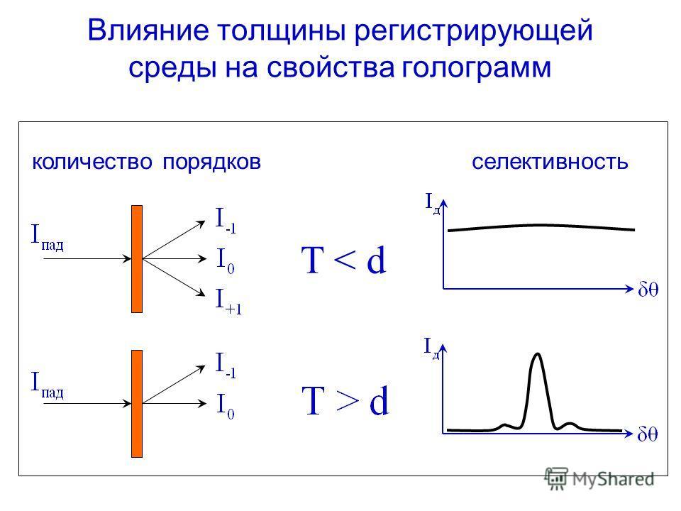Влияние толщины регистрирующей среды на свойства голограмм T < d количество порядков селективность