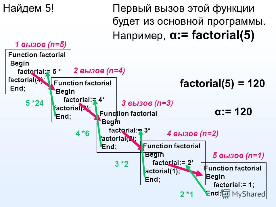 Найдем 5! Первый вызов этой функции будет из основной программы. Например, α:= factorial(5) Function factorial Begin factorial:= 5 * factorial(4); End; Function factorial Begin factorial:= 4* factorial(3); End; Function factorial Begin factorial:= 2*