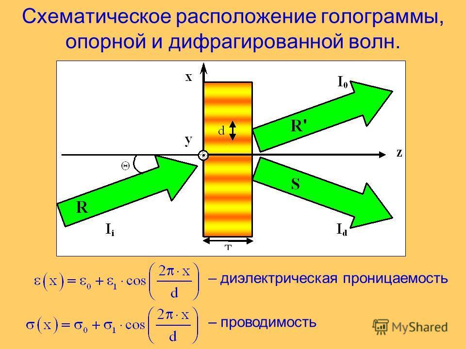 Схематическое расположение голограммы, опорной и дифрагированной волн. – диэлектрическая проницаемость – проводимость