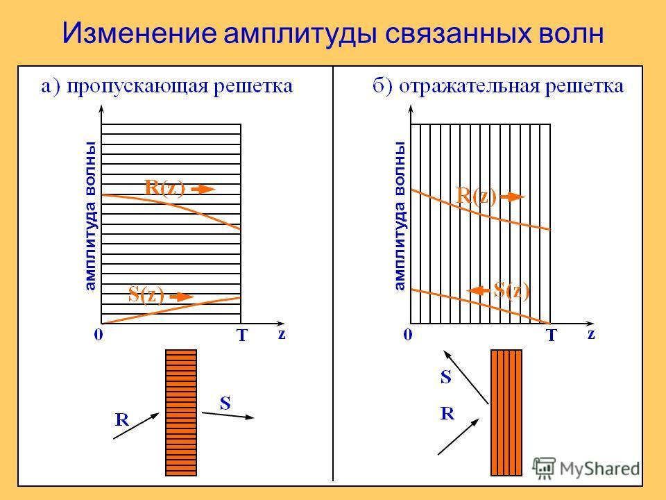 Изменение амплитуды связанных волн амплитуда волны