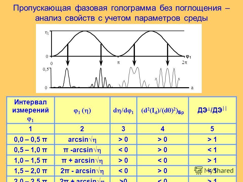 Пропускающая фазовая голограмма без поглощения – анализ свойств с учетом параметров среды Интервал измерений d d (d 2 (I d ) d 2 Бр ДЭ /ДЭ 12345 0,0 – 0,5 π arcsin > 0 > 1 0,5 – 1,0 π π -arcsin < 0> 0< 1 1,0 – 1,5 π π + arcsin > 0< 0> 1 1,5 – 2,0 π 2