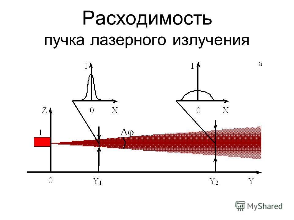 Расходимость пучка лазерного излучения