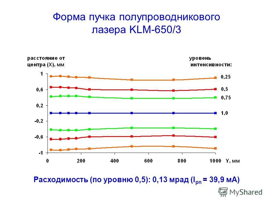 Расходимость (по уровню 0,5): 0,13 мрад (I pn = 39,9 мА) Форма пучка полупроводникового лазера KLM-650/3