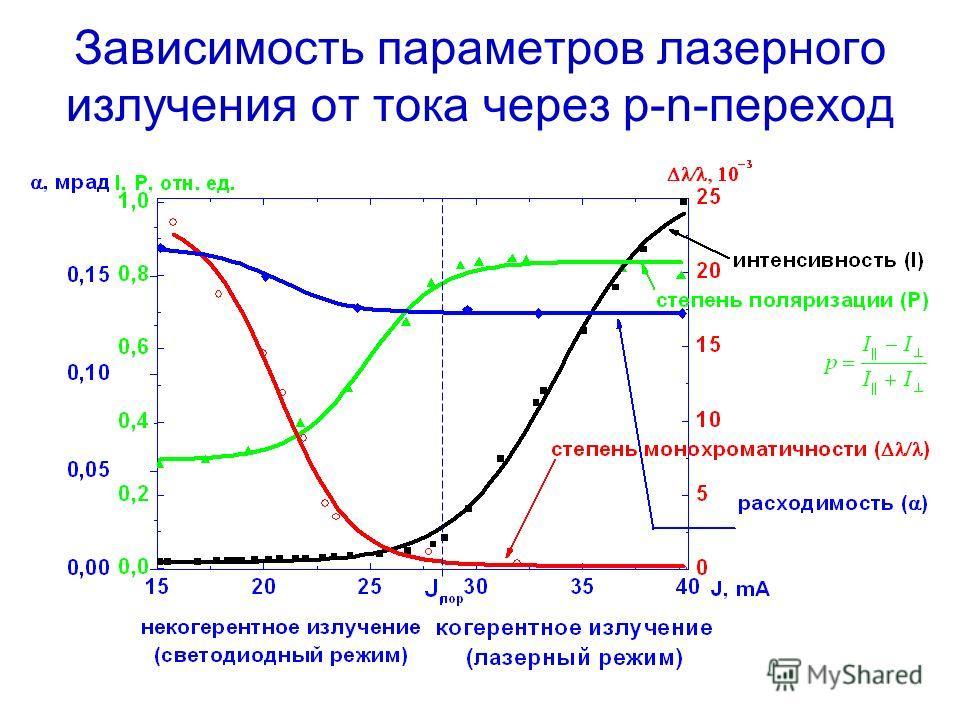 Зависимость параметров лазерного излучения от тока через p-n-переход
