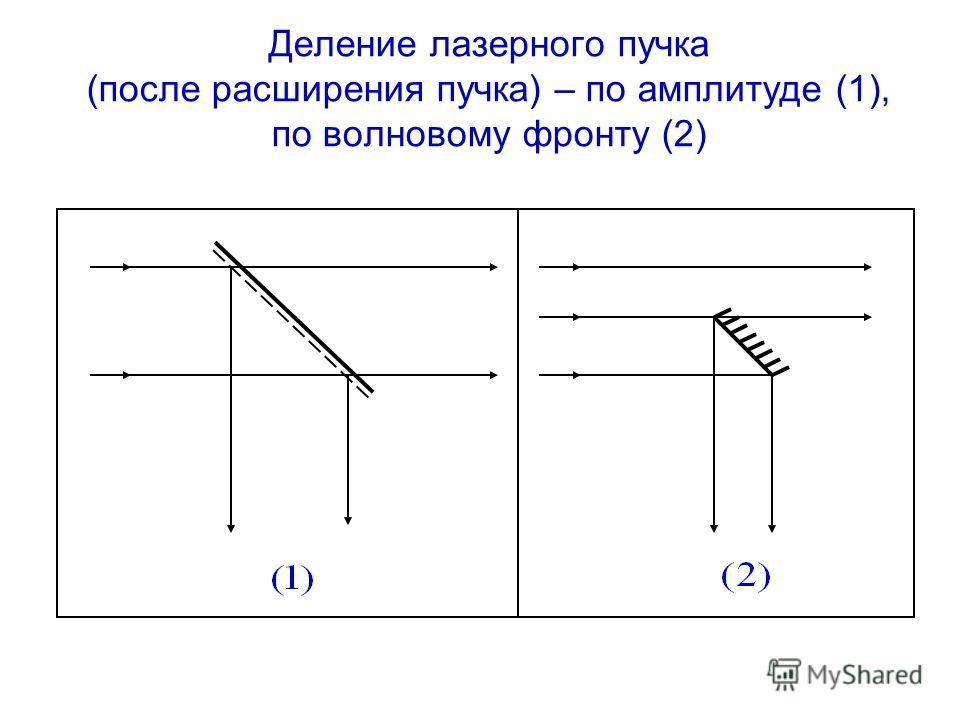 Деление лазерного пучка (после расширения пучка) – по амплитуде (1), по волновому фронту (2)