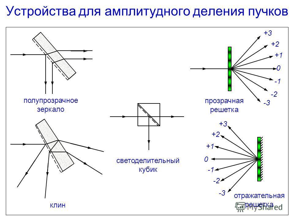 Устройства для амплитудного деления пучков +3 +2 +1 0 -3 -2 +3 +2 +1 0 -3 -2 полупрозрачное зеркало клин светоделительный кубик прозрачная решетка отражательная решетка