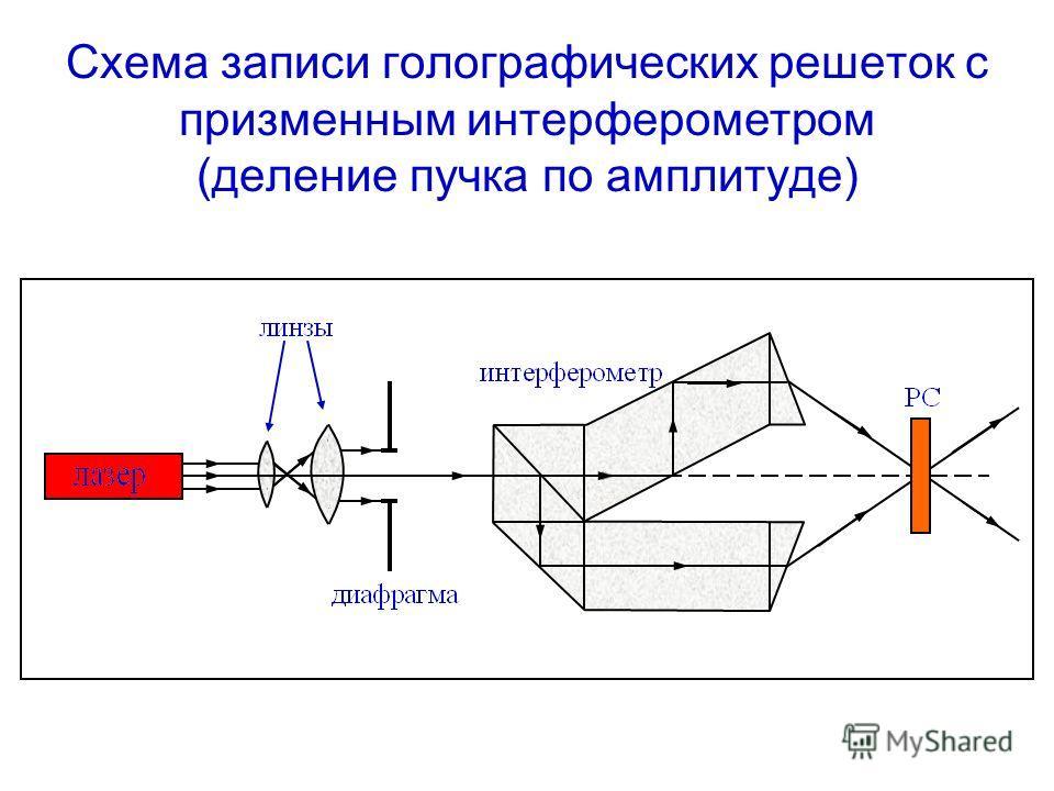 Схема записи голографических решеток с призменным интерферометром (деление пучка по амплитуде)