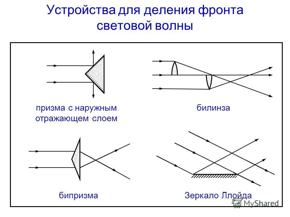 Устройства для деления фронта световой волны призма с наружным отражающем слоем билинза бипризмаЗеркало Ллойда