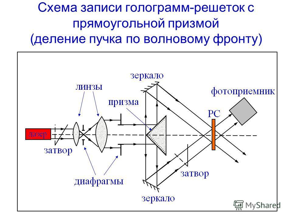 Схема записи голограмм-решеток с прямоугольной призмой (деление пучка по волновому фронту)