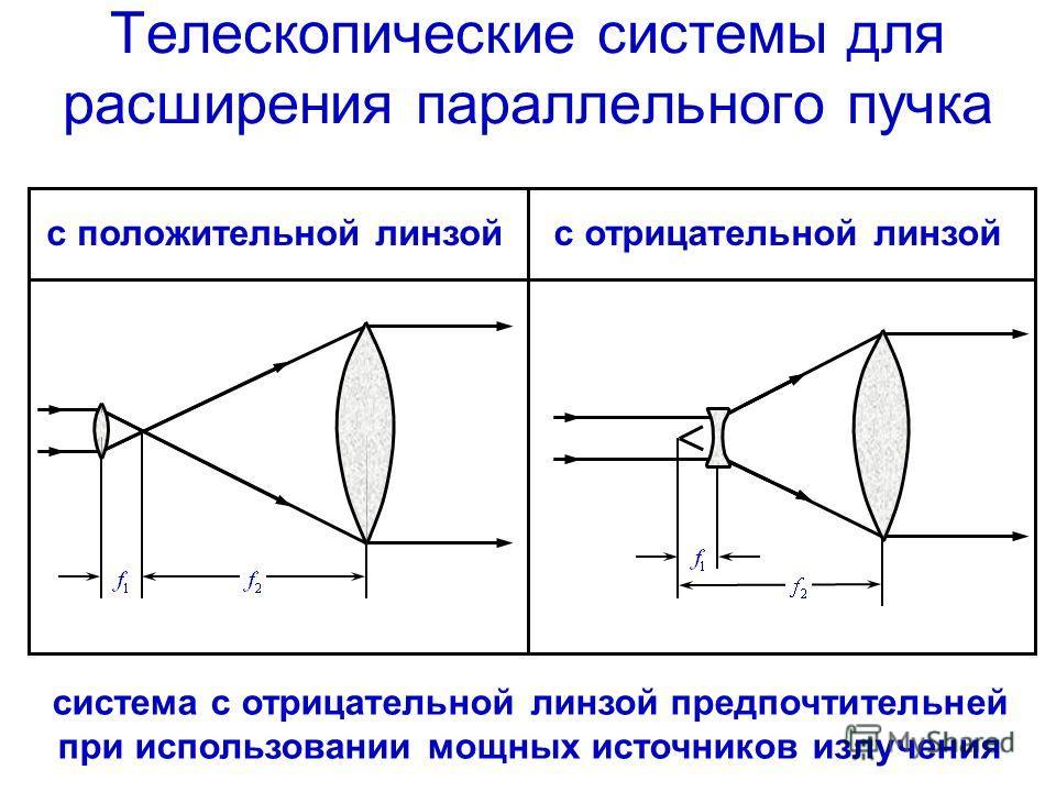 Телескопические системы для расширения параллельного пучка с положительной линзойс отрицательной линзой система с отрицательной линзой предпочтительней при использовании мощных источников излучения
