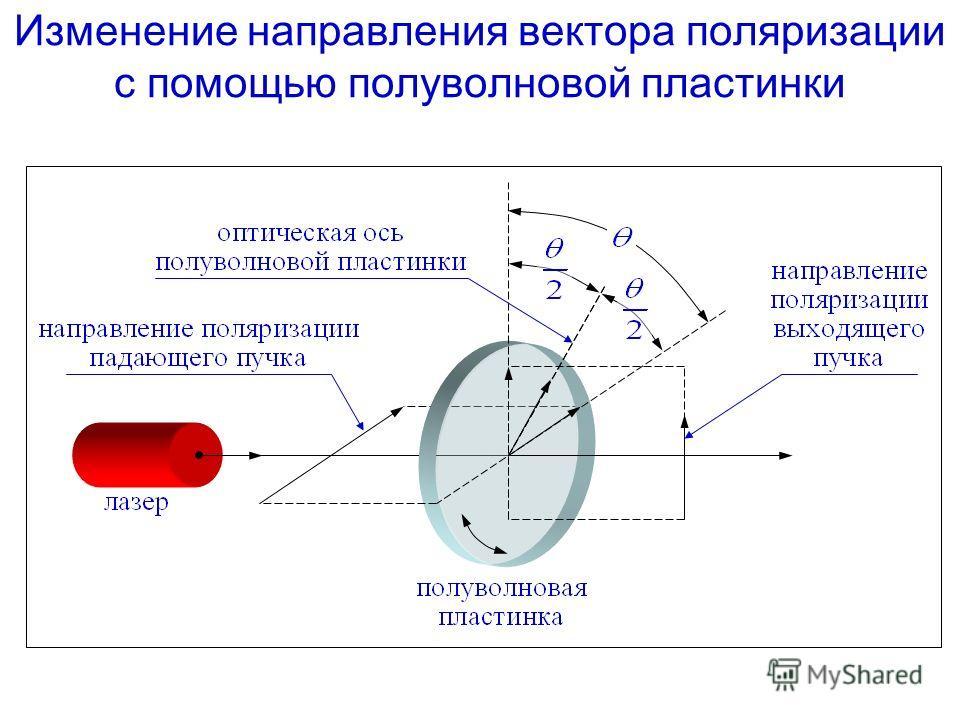 Изменение направления вектора поляризации с помощью полуволновой пластинки