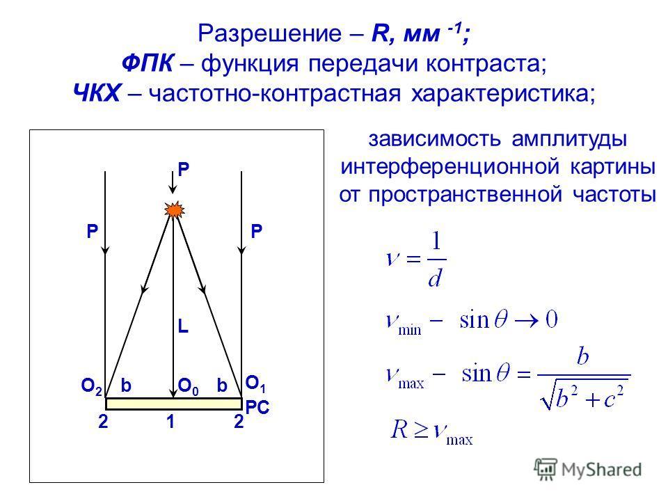 Разрешение – R, мм -1 ; ФПК – функция передачи контраста; ЧКХ – частотно-контрастная характеристика; O0O0 122 РС bb P PP O2O2 O1O1 L зависимость амплитуды интерференционной картины от пространственной частоты