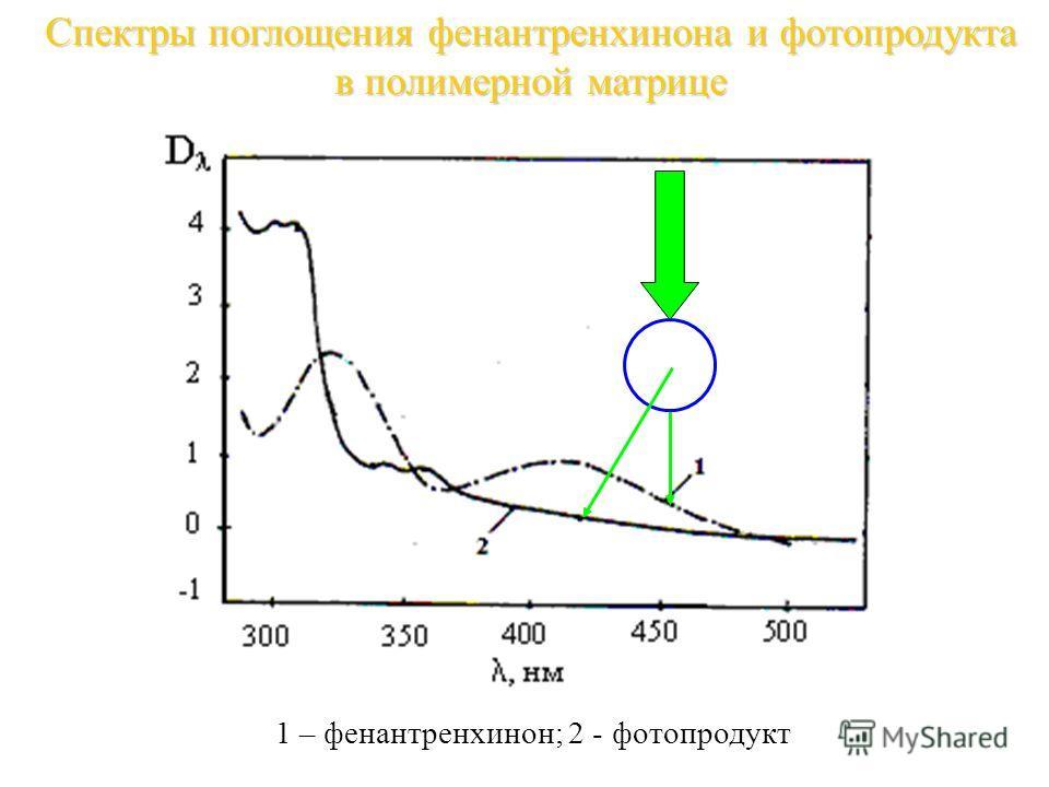 Спектры поглощения фенантренхинона и фотопродукта в полимерной матрице 1 – фенантренхинон; 2 - фотопродукт