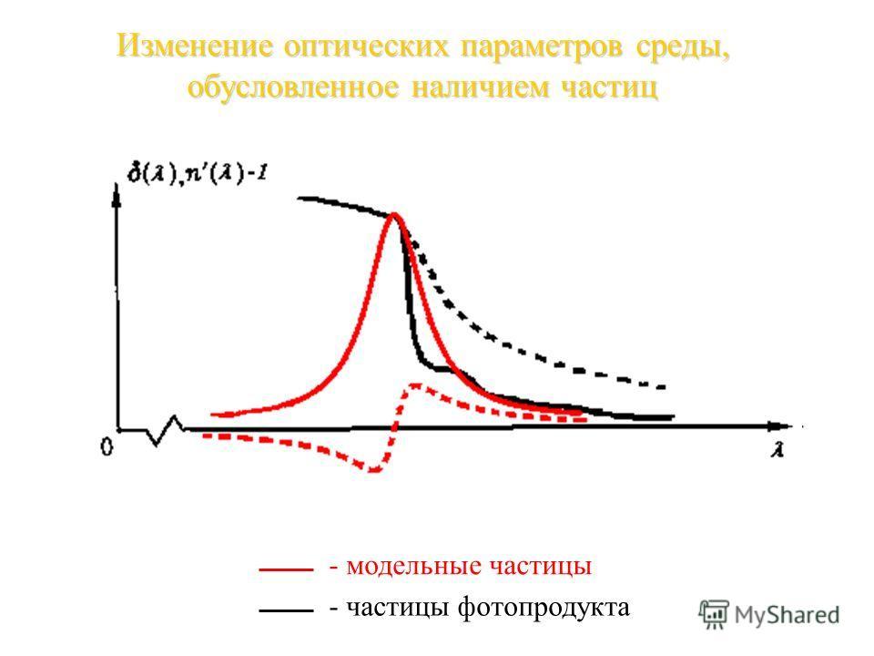 Изменение оптических параметров среды, обусловленное наличием частиц - модельные частицы - частицы фотопродукта