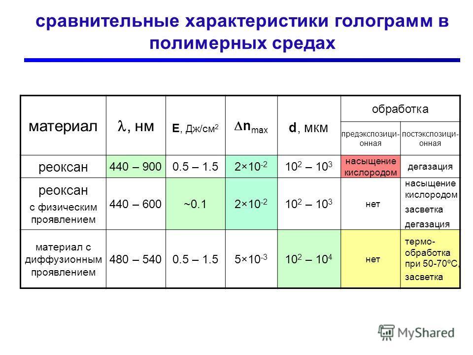 сравнительные характеристики голограмм в полимерных средах материал, нм E, Дж/см 2 n max d, мкм обработка предэкспозици- онная постэкспозици- онная реоксан 440 – 9000.5 – 1.52×10 -2 10 2 – 10 3 насыщение кислородом дегазация реоксан с физическим проя