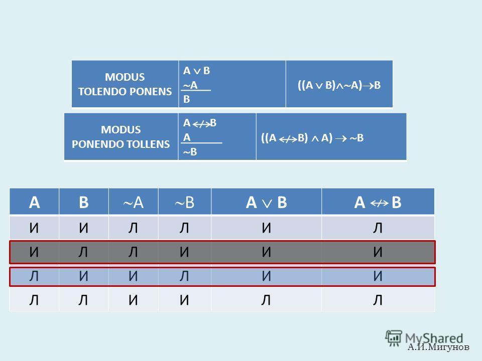 MODUS TOLENDO PONENS A B A B ((A B) A) B MODUS PONENDO TOLLENS A B А В ((A B) А) В АВ А ВA B А В ИИЛЛИЛ ИЛЛИИИ ЛИИЛИИ ЛЛИИЛЛ А.И.Мигунов