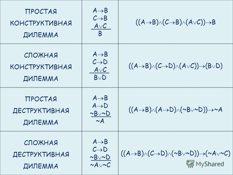 ПРОСТАЯ КОНСТРУКТИВНАЯ ДИЛЕММА A B C B A C B ((A B) (C B) (A C)) B СЛОЖНАЯ КОНСТРУКТИВНАЯ ДИЛЕММА A B C D A C B D ((A B) (C D) (A C)) (B D) ПРОСТАЯ ДЕСТРУКТИВНАЯ ДИЛЕММА A B A D ~B ~D ~A ((A B) (A D) (~B ~D)) ~A СЛОЖНАЯ ДЕСТРУКТИВНАЯ ДИЛЕММА A B C D