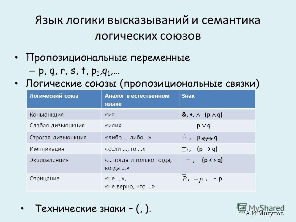 Язык логики высказываний и семантика логических союзов Пропозициональные переменные – p, q, r, s, t, p 1,q 1,… Логические союзы (пропозициональные связки) Логический союзАналог в естественном языке Знак Коньюнкция«и» &,, (p q) Слабая дизьюнкция«или»