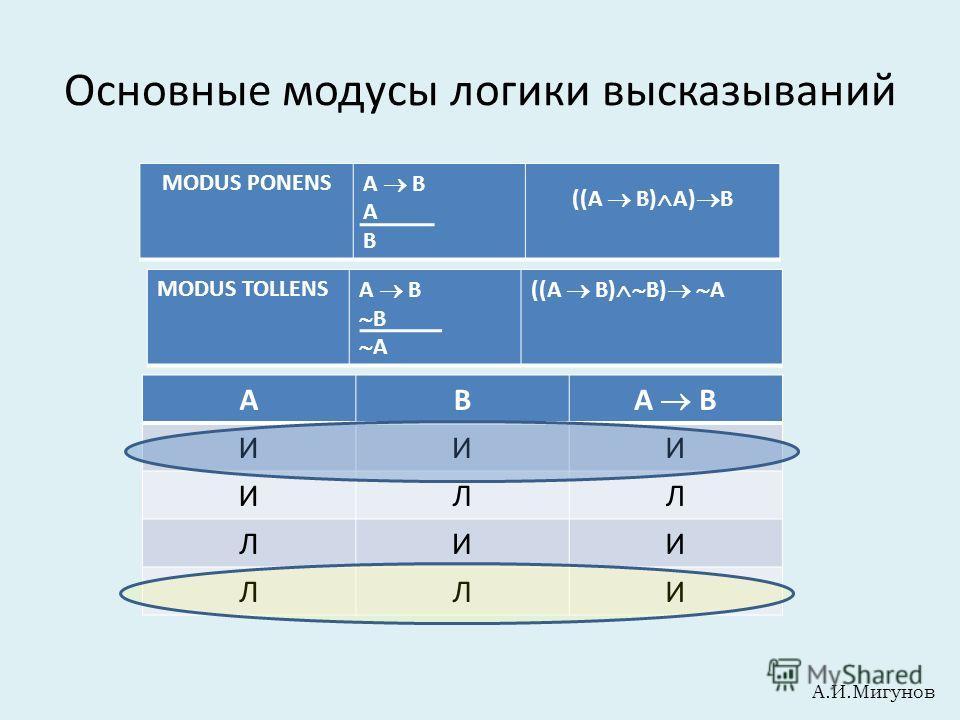 Основные модусы логики высказываний MODUS TOLLENS A B B A ((A B) B) A MODUS PONENS A B A B ((A B) A) B АВ A B ИИИ ИЛЛ ЛИИ ЛЛИ А.И.Мигунов