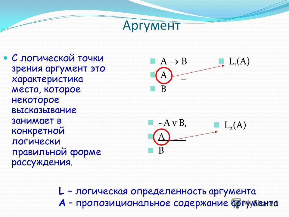 A B A _ B Аргумент С логической точки зрения аргумент это характеристика места, которое некоторое высказывание занимает в конкретной логически правильной форме рассуждения. L 1 (A) ~A v B, A _ B L 2 (A) L – логическая определенность аргумента A – про