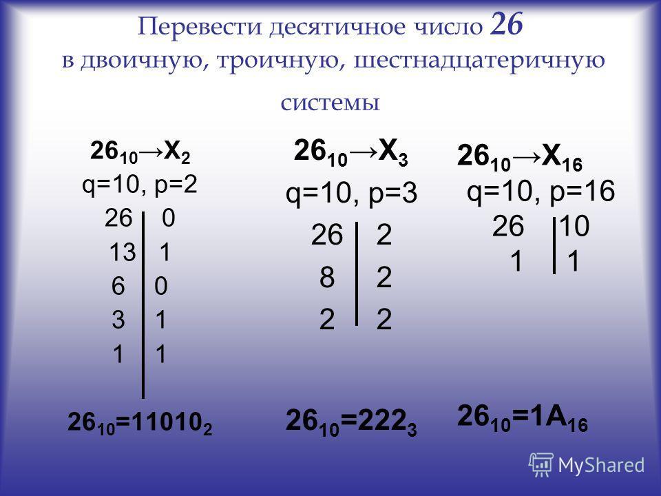 Перевести десятичное число 26 в двоичную, троичную, шестнадцатеричную системы 26 10 Х 2 q=10, p=2 26 0 13 1 6 0 3 1 1 26 10 =11010 2 26 10 Х 3 q=10, p=3 26 2 8 2 2 2 26 10 =222 3 26 10 Х 16 q=10, p=16 26 10 1 1 26 10 =1А 16