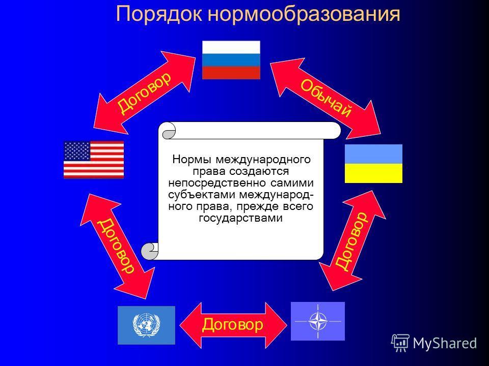 Порядок нормообразования Договор Обычай Нормы международного права создаются непосредственно самими субъектами международ- ного права, прежде всего государствами
