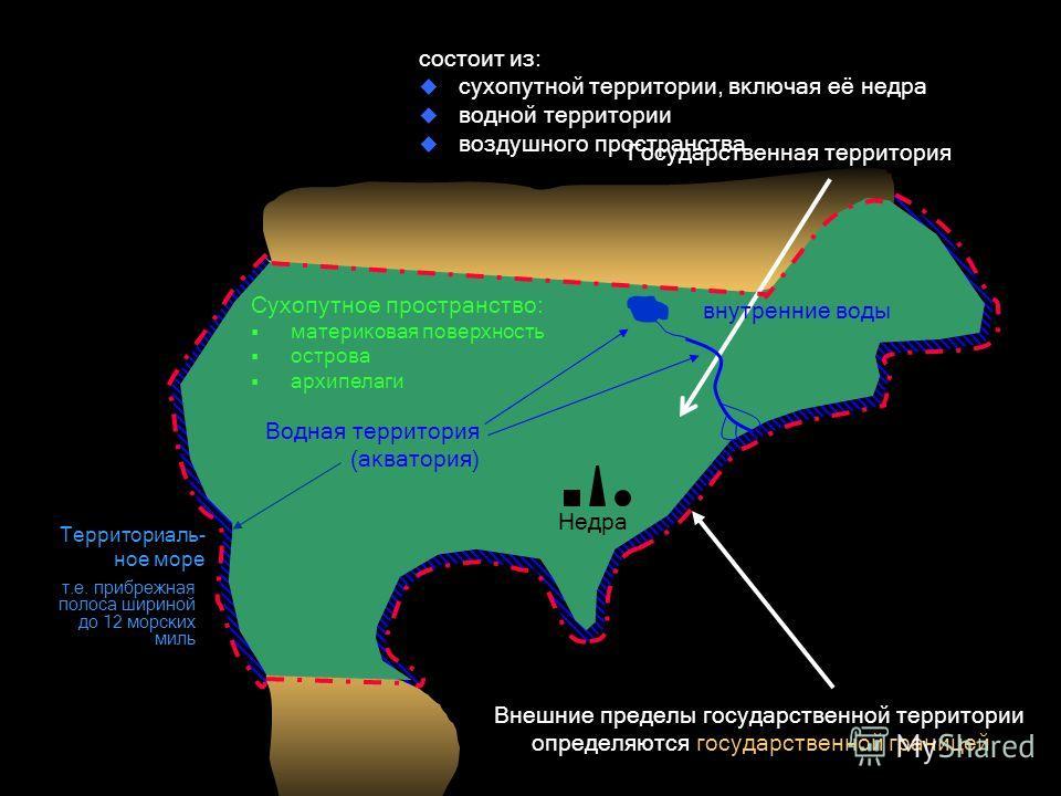 Государственная территория состоит из: сухопутной территории, включая её недра водной территории воздушного пространства Внешние пределы государственной территории определяются государственной границей Водная территория (акватория) внутренние воды Те