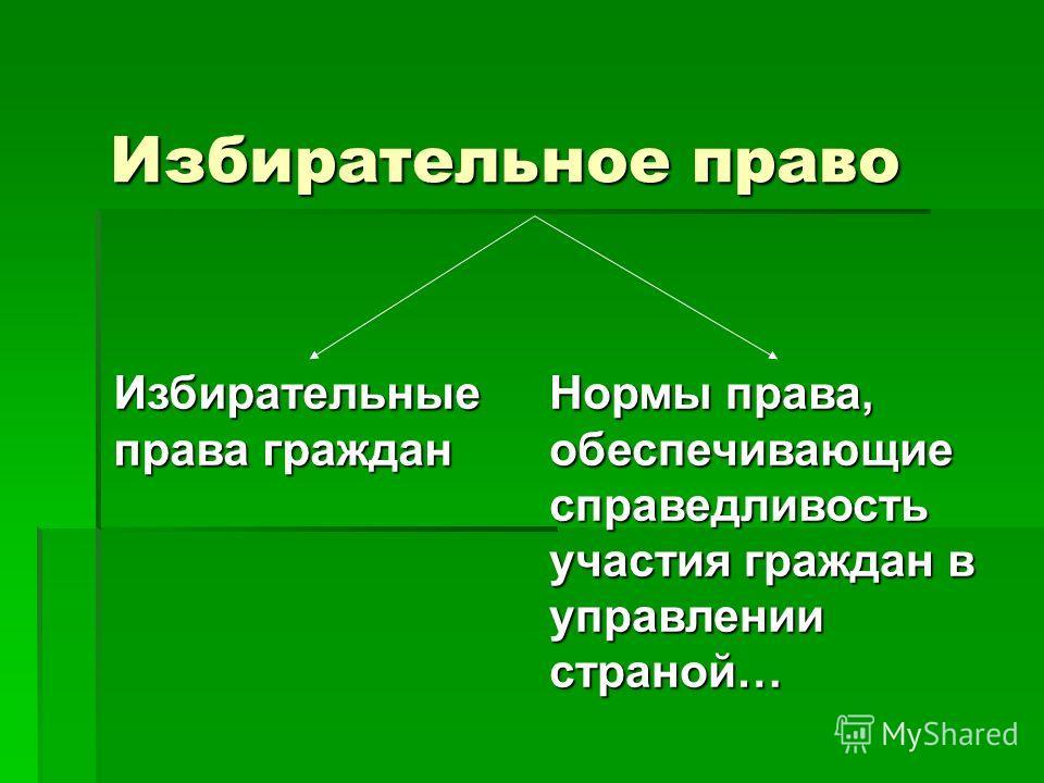 Классный час 1 «Основные положения избирательного права»