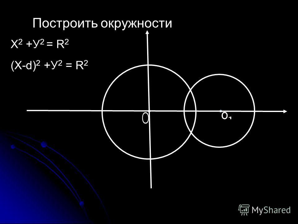Х 2 +У 2 = R 2 (Х-d) 2 +У 2 = R 2 Построить окружности