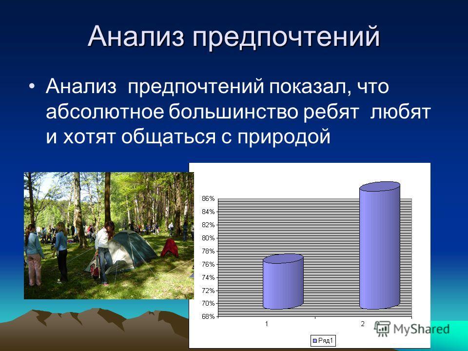 Анализ предпочтений Анализ предпочтений показал, что абсолютное большинство ребят любят и хотят общаться с природой