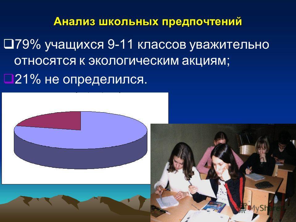 Анализ школьных предпочтений 79% учащихся 9-11 классов уважительно относятся к экологическим акциям; 21% не определился.