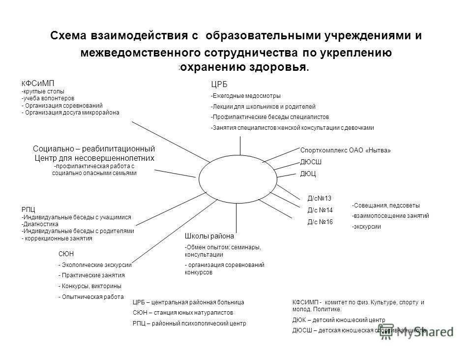 Схема взаимодействия с
