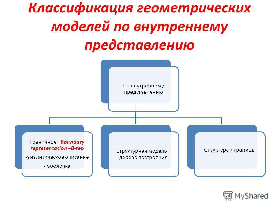 Классификация геометрических моделей по внутреннему представлению По внутреннему представлению Граничное –Boundary representation –B-rep -аналитическое описание - оболочка Структурная модель – дерево построения Структура + границы