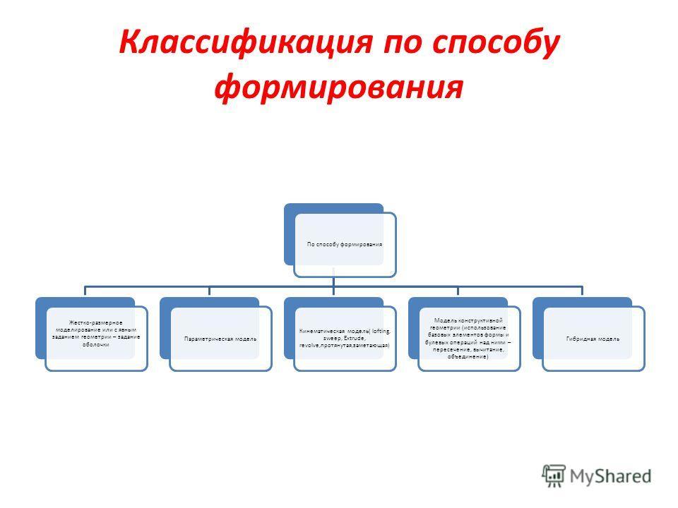 Классификация по способу формирования По способу формирования Жестко-размерное моделирование или с явным заданием геометрии – задание оболочки Параметрическая модель Кинематическая модель( lofting, sweep, Extrude, revolve,протянутая,заметающая) Модел