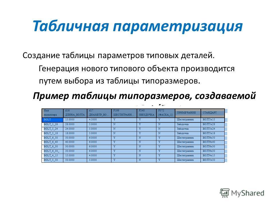 Табличная параметризация Создание таблицы параметров типовых деталей. Генерация нового типового объекта производится путем выбора из таблицы типоразмеров. Пример таблицы типоразмеров, создаваемой в Pro/E