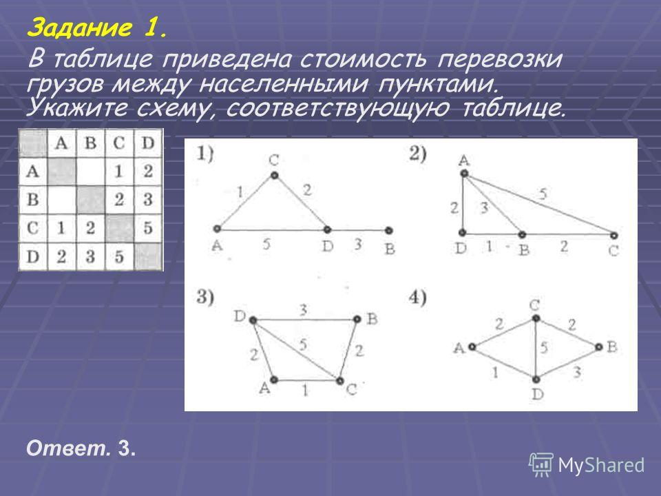 Задание 1. В таблице приведена стоимость перевозки грузов между населенными пунктами. Укажите схему, соответствующую таблице. Ответ. 3.