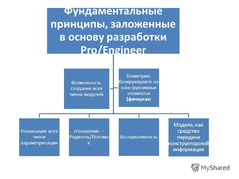 Фундаментальные принципы, заложенные в основу разработки Pro/Engineer Реализация всех типов параметризации Отношение – Родитель/Потомо к Ассоциативность Модель, как средство передачи конструкторской информации Возможность создания всех типов моделей