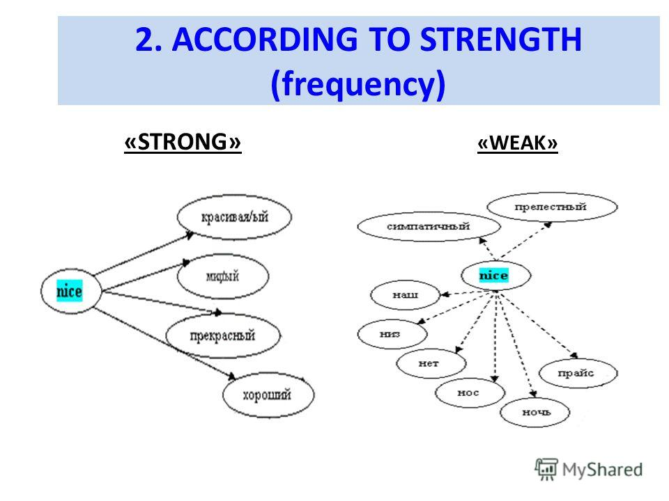 2. ACCORDING TO STRENGTH (frequency) «STRONG» «WEAK»