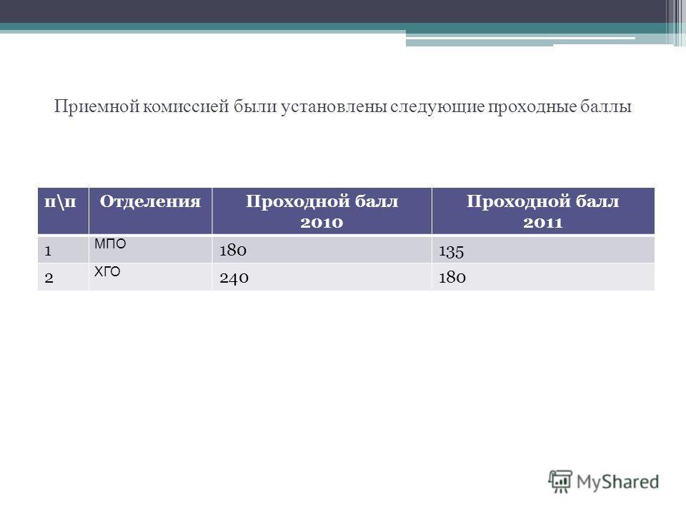 Приемной комиссией были установлены следующие проходные баллы п\пОтделенияПроходной балл 2010 Проходной балл 2011 1 МПО 180135 2 ХГО 240180