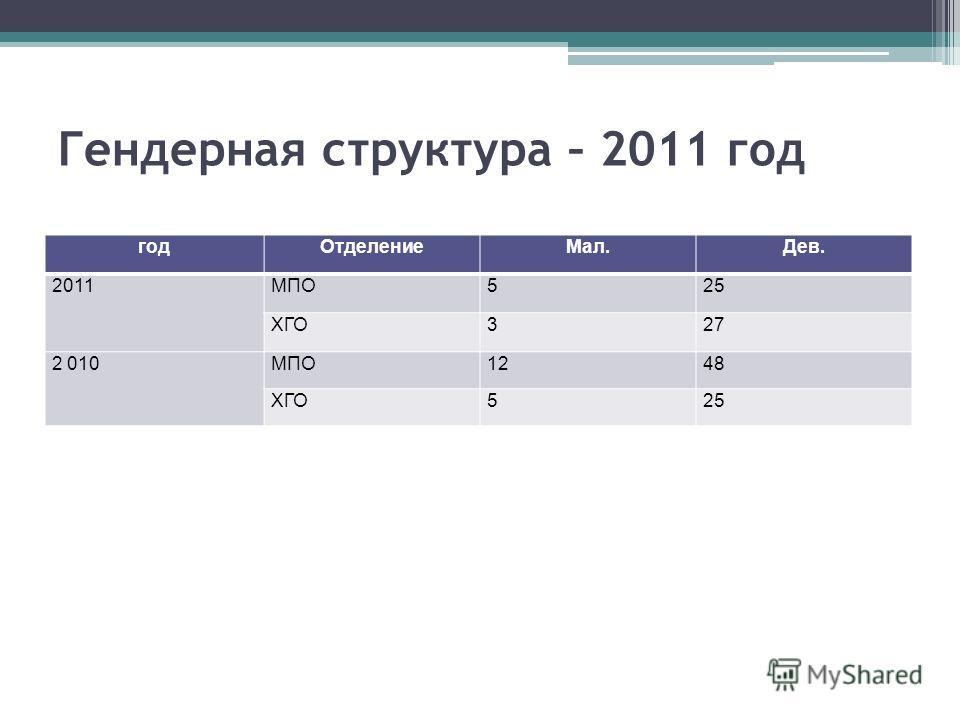 Гендерная структура – 2011 год годОтделениеМал.Дев. 2011МПО525 ХГО327 2 010МПО1248 ХГО525