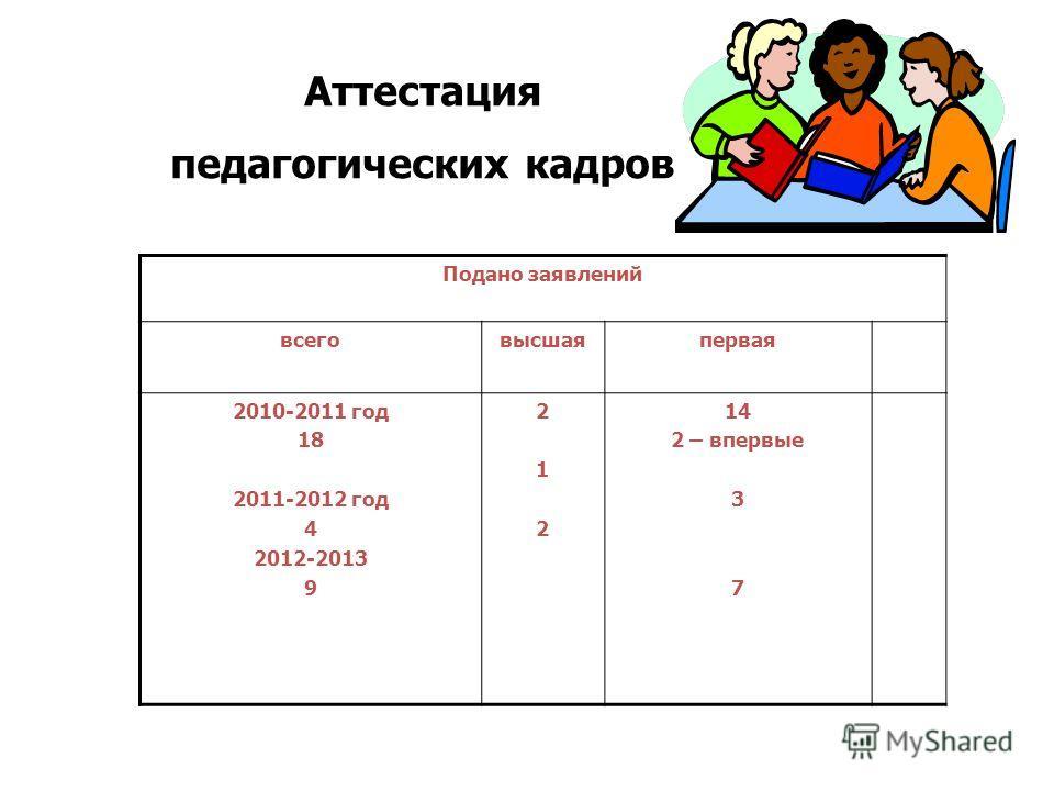 Аттестация педагогических кадров Подано заявлений всеговысшаяпервая 2010-2011 год 18 2011-2012 год 4 2012-2013 9 212212 14 2 – впервые 3 7