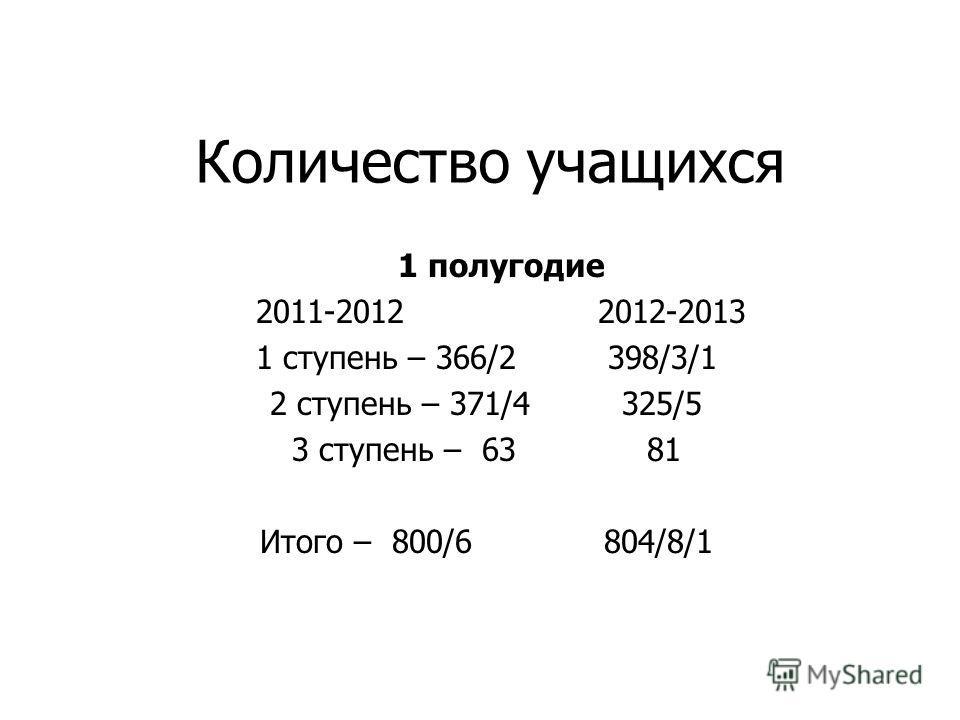 Количество учащихся 1 полугодие 2011-2012 2012-2013 1 ступень – 366/2 398/3/1 2 ступень – 371/4 325/5 3 ступень – 63 81 Итого – 800/6 804/8/1