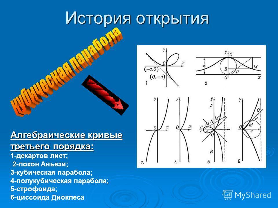 История открытия Алгебраические кривые третьего порядка: 1-декартов лист; 2-локон Аньези; 3-кубическая парабола; 4-полукубическая парабола; 5-строфоида; 6-циссоида Диоклеса