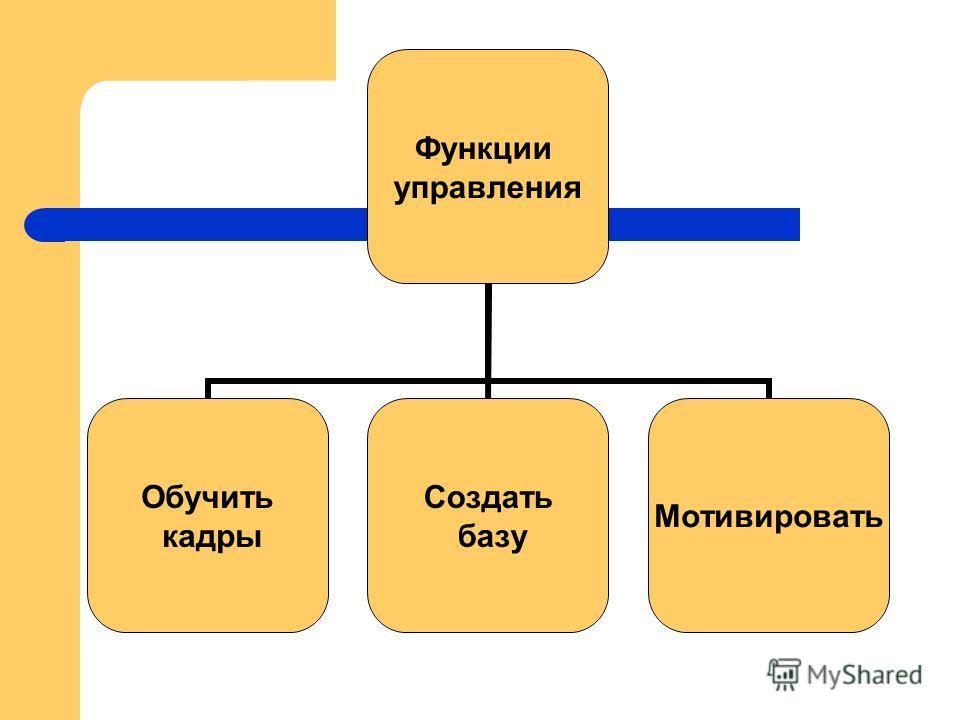 Функции управления Обучить кадры Создать базу Мотивировать