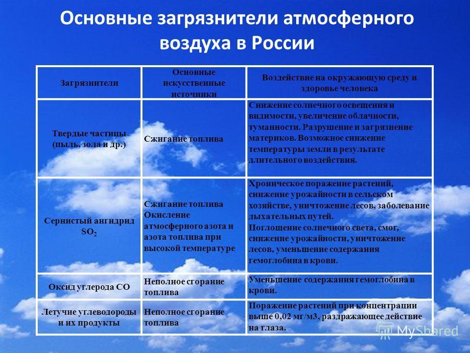 Основные загрязнители атмосферного воздуха в России Загрязнители Основные искусственные источники Воздействие на окружающую среду и здоровье человека Твердые частицы (пыль, зола и др.) Сжигание топлива Снижение солнечного освещения и видимости, увели