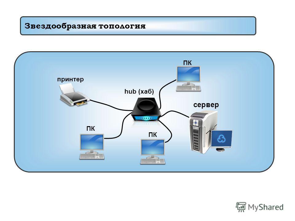 Звездообразная топология сервер ПК принтер hub (хаб)
