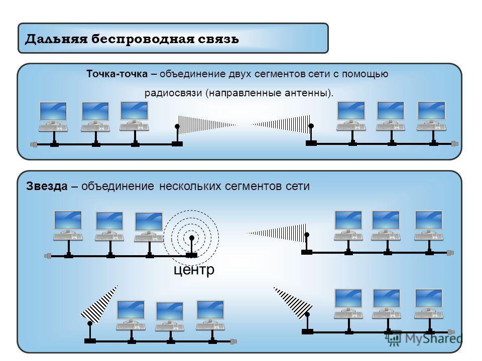 Звезда – объединение нескольких сегментов сети Дальняя беспроводная связь Точка-точка – объединение двух сегментов сети с помощью радиосвязи (направленные антенны). центр